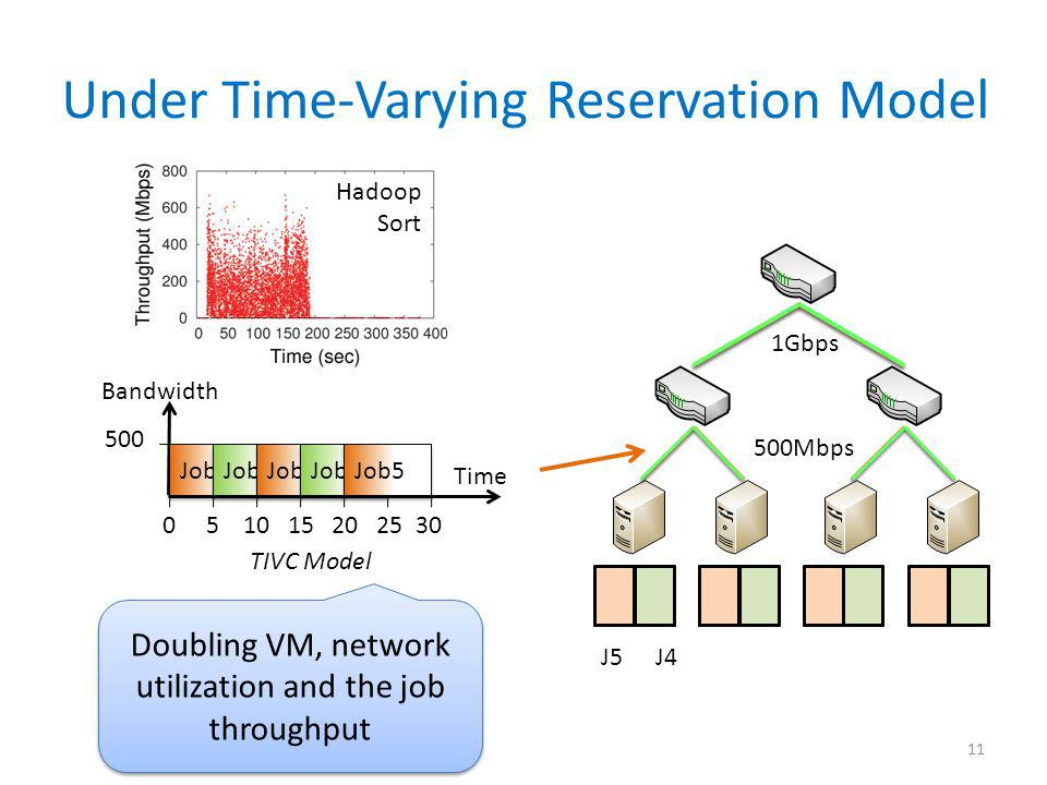Under Time-Varying Reservation Model 11 1Gbps 500Mbps TIVC Model Job1 Time 0 5 10 15 20 25 30 500 Job2 Job3 Job4 Job5 J1J2J3J4J5 Bandwidth Doubling VM, network utilization and the job throughput Hadoop Sort