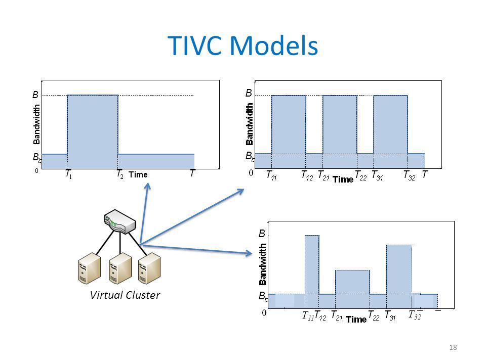 TIVC Models 18 Virtual Cluster T 11 T 32
