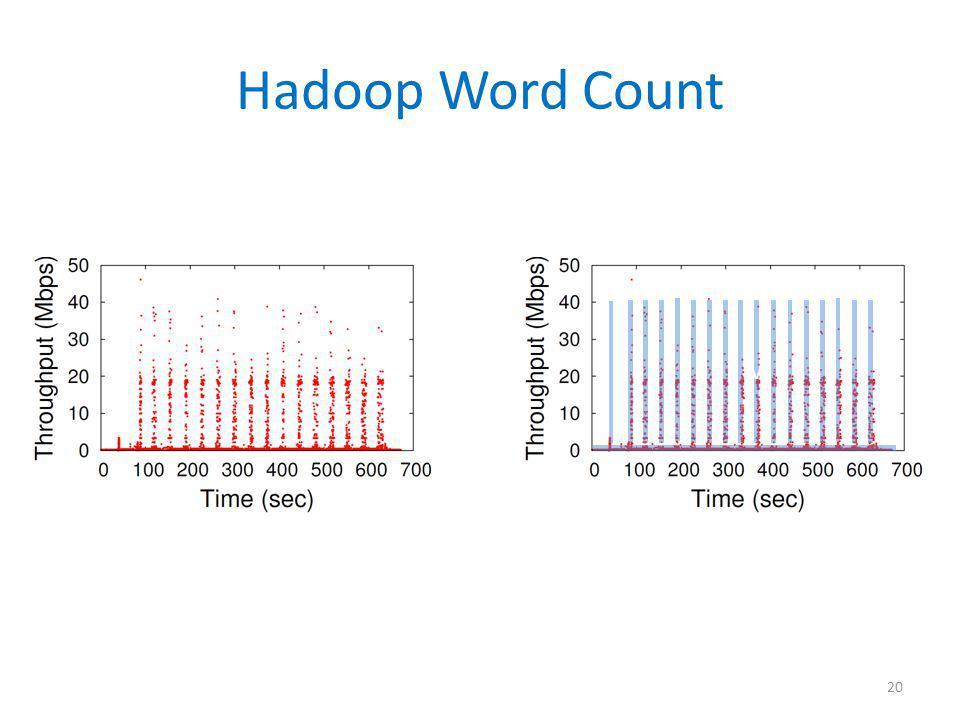 Hadoop Word Count 20 v