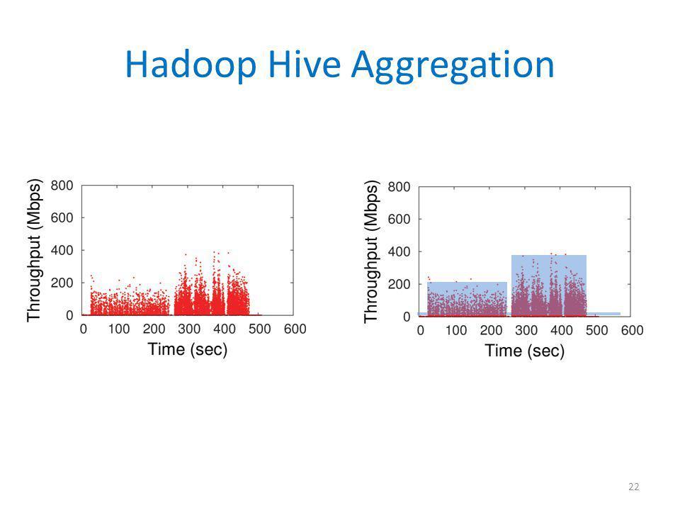 Hadoop Hive Aggregation 22