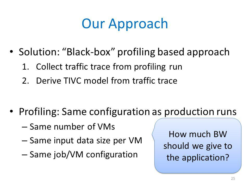 Our Approach Solution: Black-box profiling based approach 1.Collect traffic trace from profiling run 2.Derive TIVC model from traffic trace Profiling:
