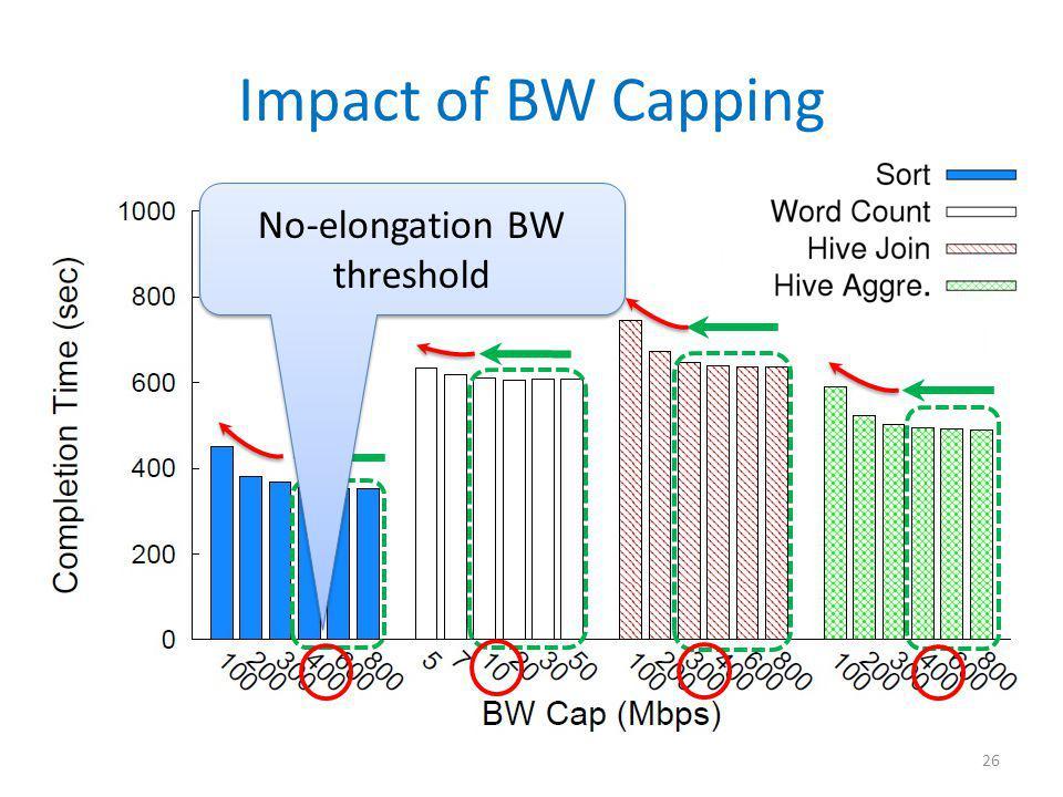 Impact of BW Capping 26 No-elongation BW threshold