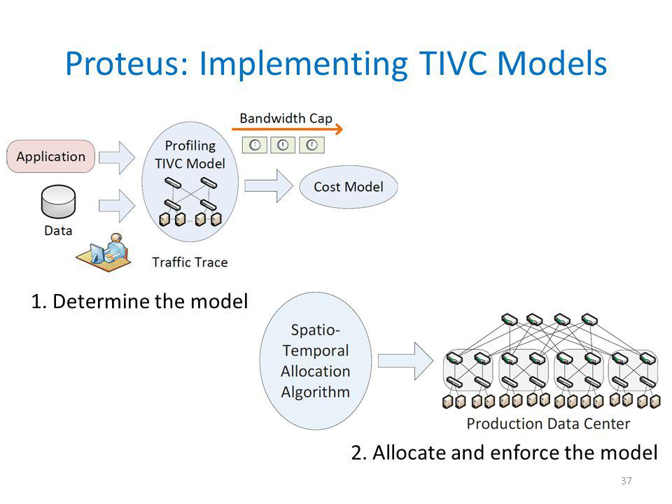 Proteus: Implementing TIVC Models 37 1. Determine the model 2. Allocate and enforce the model