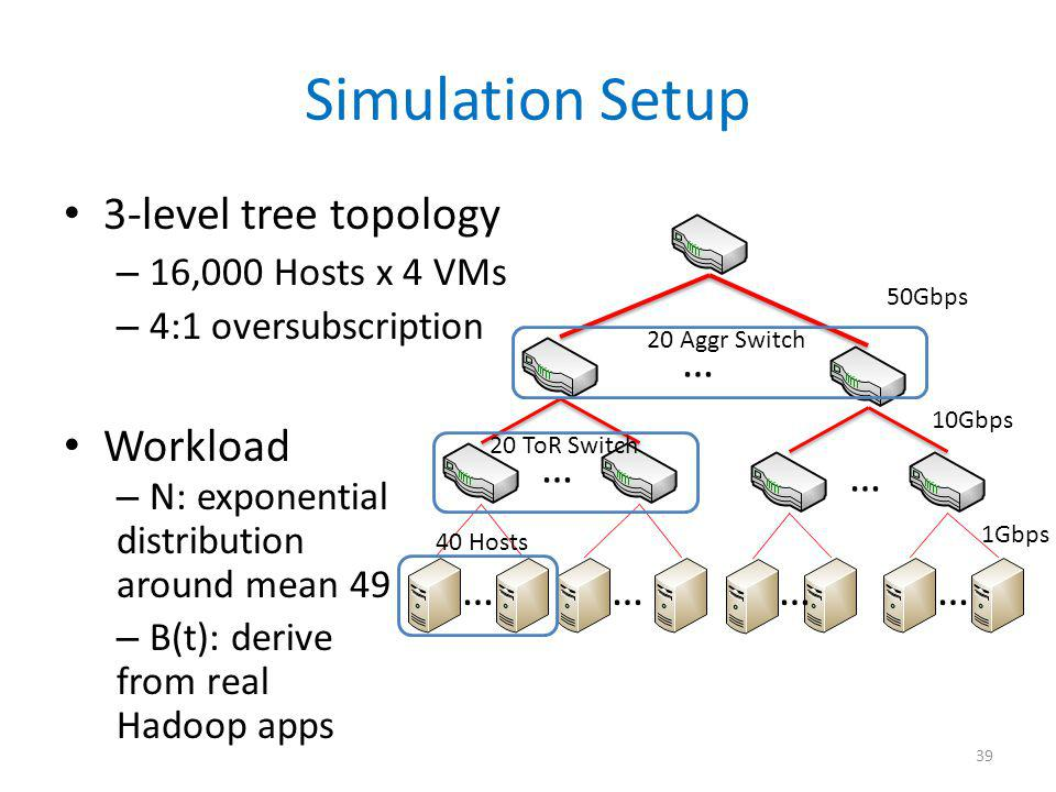 Simulation Setup 3-level tree topology – 16,000 Hosts x 4 VMs – 4:1 oversubscription Workload – N: exponential distribution around mean 49 – B(t): der