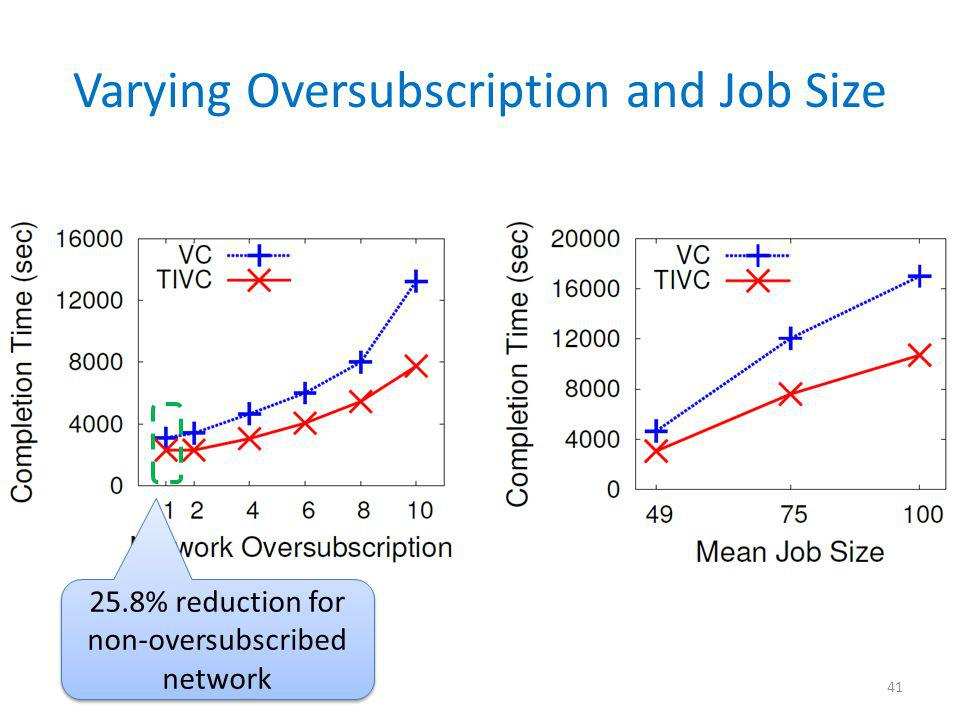 Varying Oversubscription and Job Size 41 25.8% reduction for non-oversubscribed network