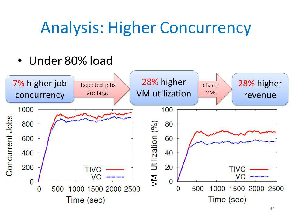 Analysis: Higher Concurrency Under 80% load 43 7% higher job concurrency 28% higher VM utilization Rejected jobs are large 28% higher revenue Charge V