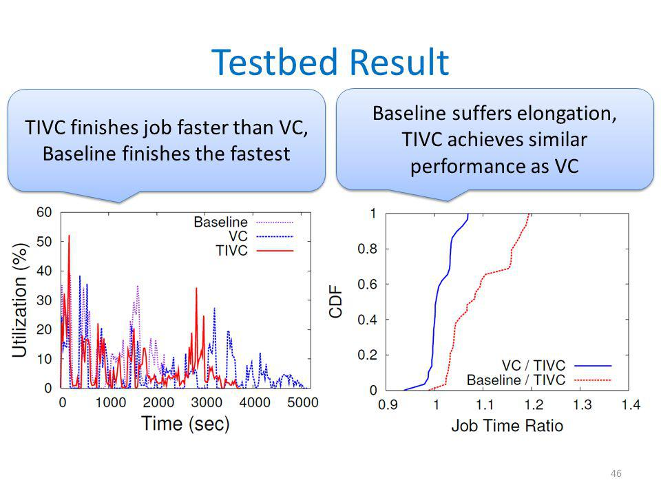 Testbed Result 46 TIVC finishes job faster than VC, Baseline finishes the fastest TIVC finishes job faster than VC, Baseline finishes the fastest Base