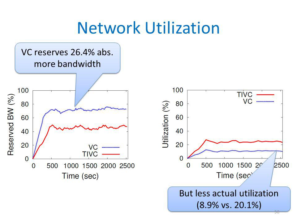 Network Utilization VC reserves 26.4% abs. more bandwidth But less actual utilization (8.9% vs. 20.1%) 50
