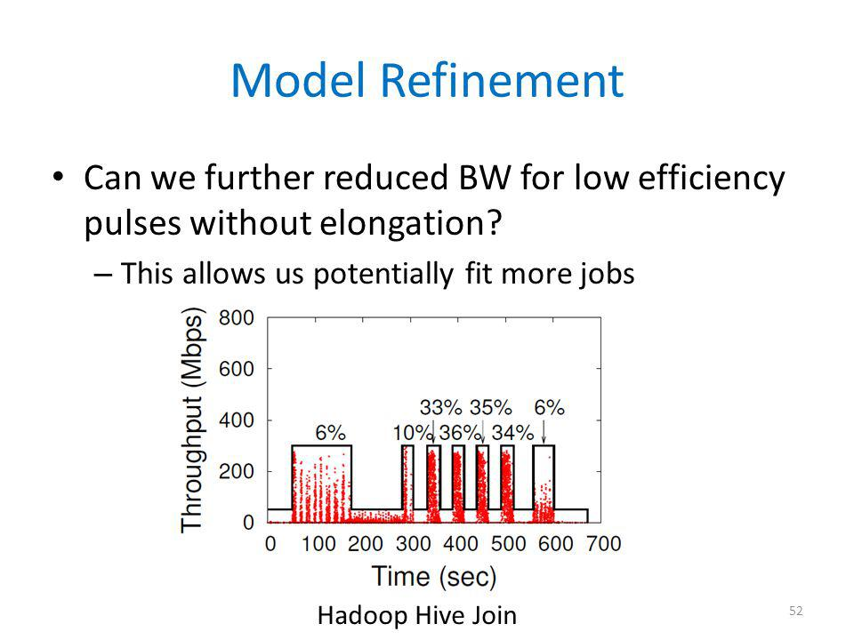 Model Refinement Can we further reduced BW for low efficiency pulses without elongation? – This allows us potentially fit more jobs 52 Hadoop Hive Joi