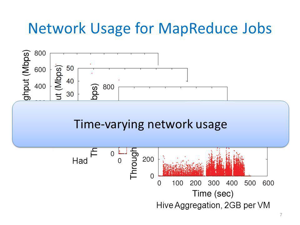 Network Usage for MapReduce Jobs Hadoop Sort, 4GB per VM Hadoop Word Count, 2GB per VM Hive Join, 6GB per VM Hive Aggregation, 2GB per VM 7 Time-varying network usage