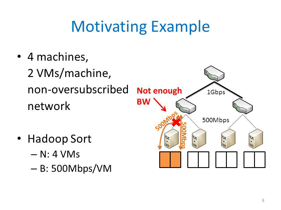 Motivating Example 4 machines, 2 VMs/machine, non-oversubscribed network Hadoop Sort – N: 4 VMs – B: 500Mbps/VM 1Gbps 500Mbps Not enough BW 8