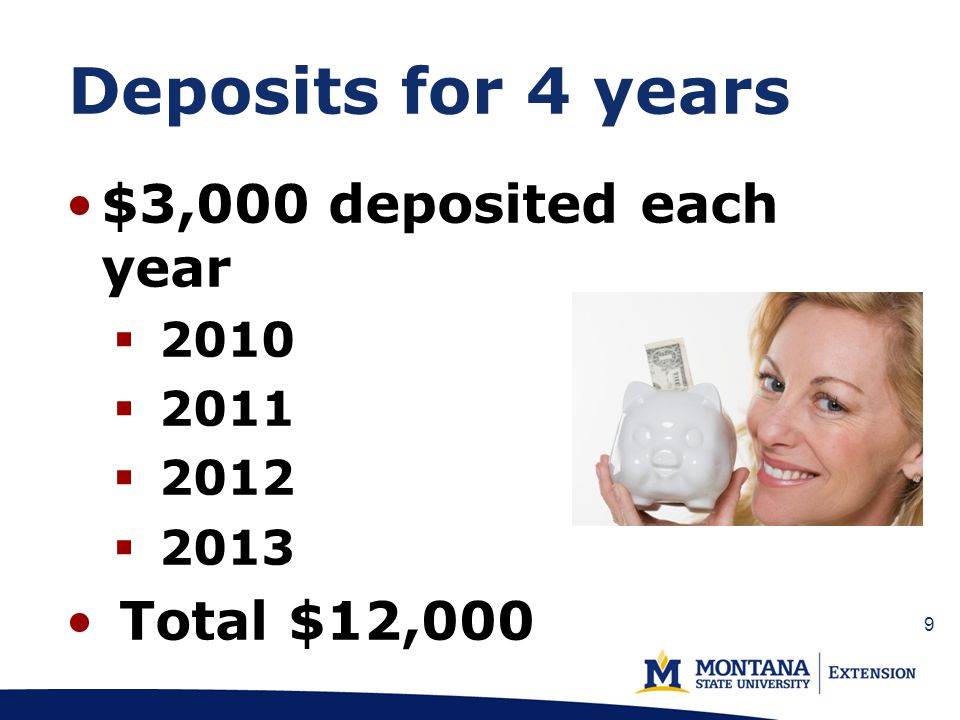 Deposits for 4 years $3,000 deposited each year 2010 2011 2012 2013 Total $12,000 9