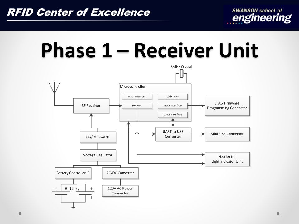 Phase 1 – Receiver Unit RFID Center of Excellence