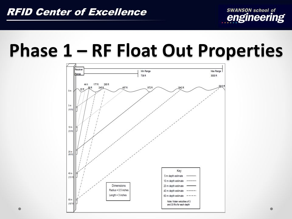 Phase 1 – RF Float Out Properties RFID Center of Excellence