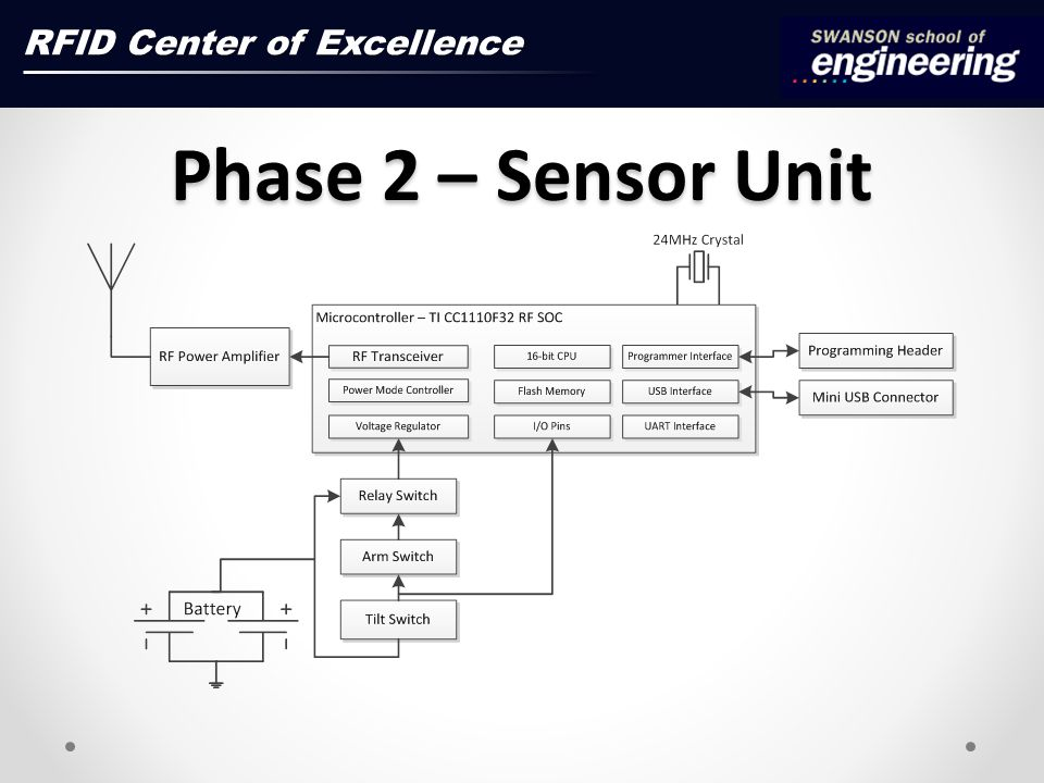 Phase 2 – Sensor Unit RFID Center of Excellence