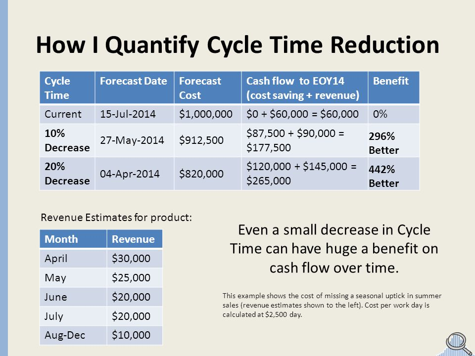 Cycle Time Forecast DateForecast Cost Cash flow to EOY14 (cost saving + revenue) Benefit Current15-Jul-2014$1,000,000$0 + $60,000 = $60,0000% 10% Decr