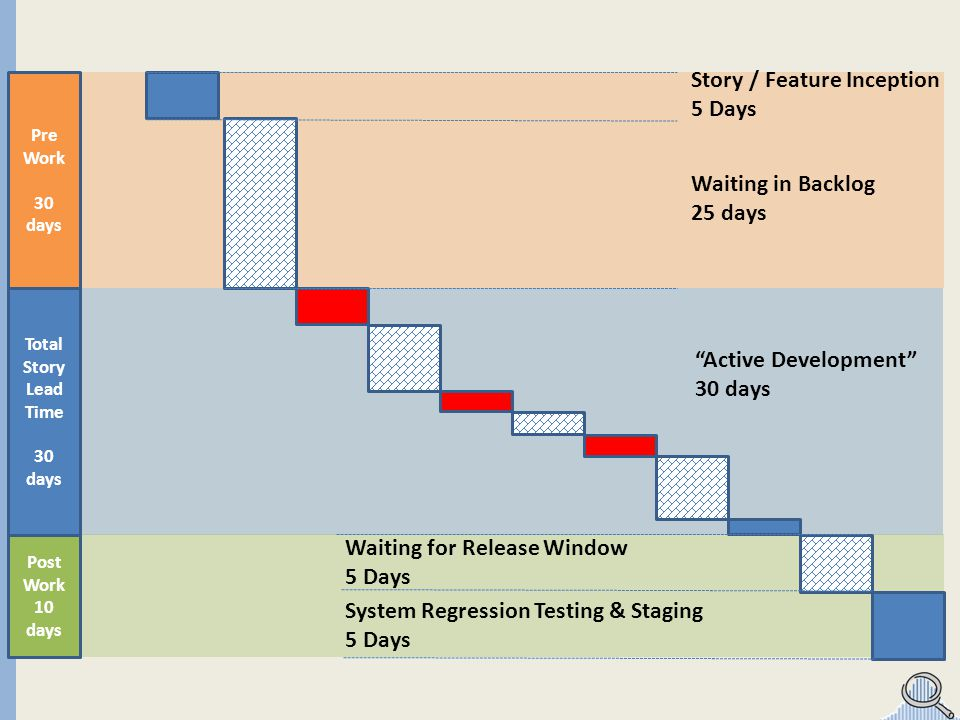 Total Story Lead Time 30 days Story / Feature Inception 5 Days Waiting in Backlog 25 days System Regression Testing & Staging 5 Days Waiting for Relea
