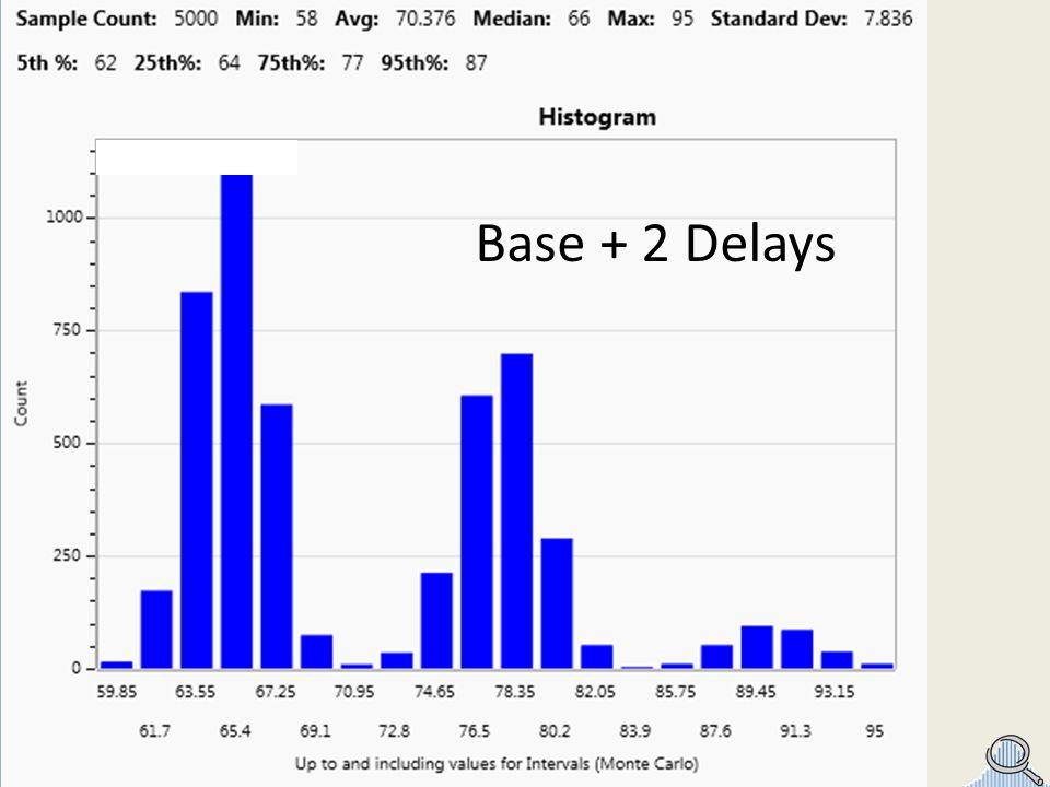 Base + 2 Delays