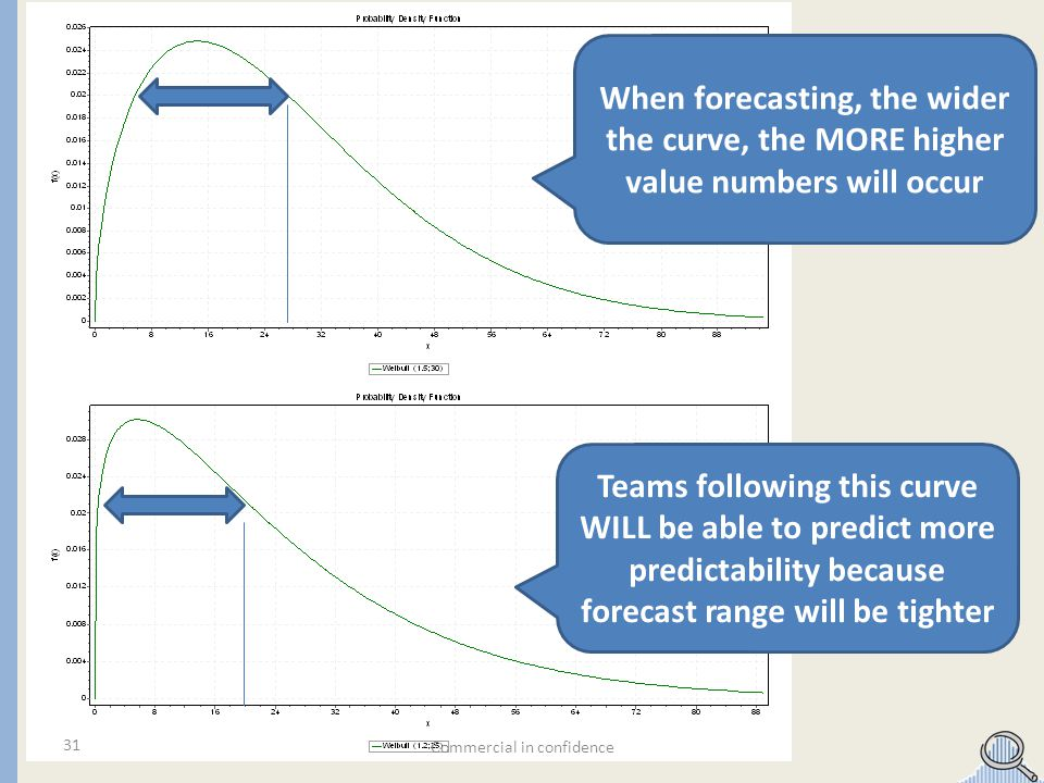 Commercial in confidence 31 Teams following this curve WILL be able to predict more predictability because forecast range will be tighter When forecasting, the wider the curve, the MORE higher value numbers will occur