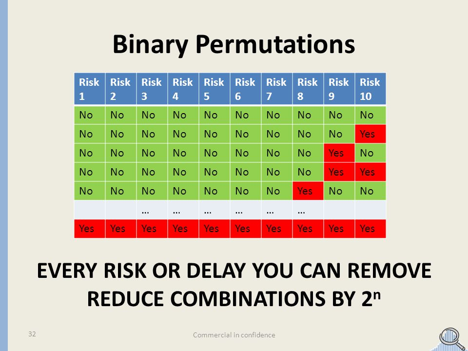 Binary Permutations Commercial in confidence 32 Risk 1 Risk 2 Risk 3 Risk 4 Risk 5 Risk 6 Risk 7 Risk 8 Risk 9 Risk 10 No Yes No YesNo Yes No YesNo ……