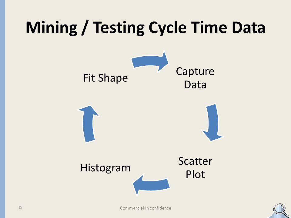 Mining / Testing Cycle Time Data Commercial in confidence 35 Capture Data Scatter Plot Histogra m Fit Shape
