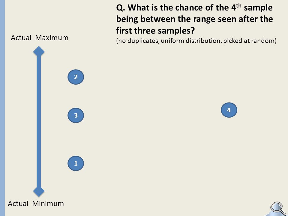 Actual Maximum Actual Minimum 1 3 2 4 Highest sample Lowest sample Q.