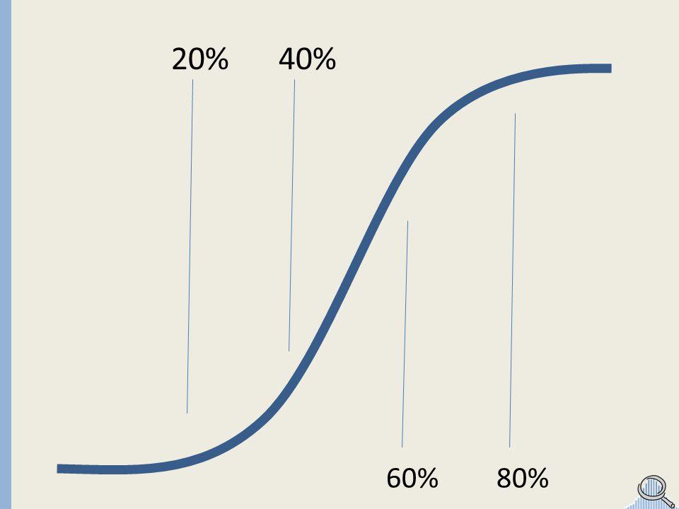 20%40% 60%80%