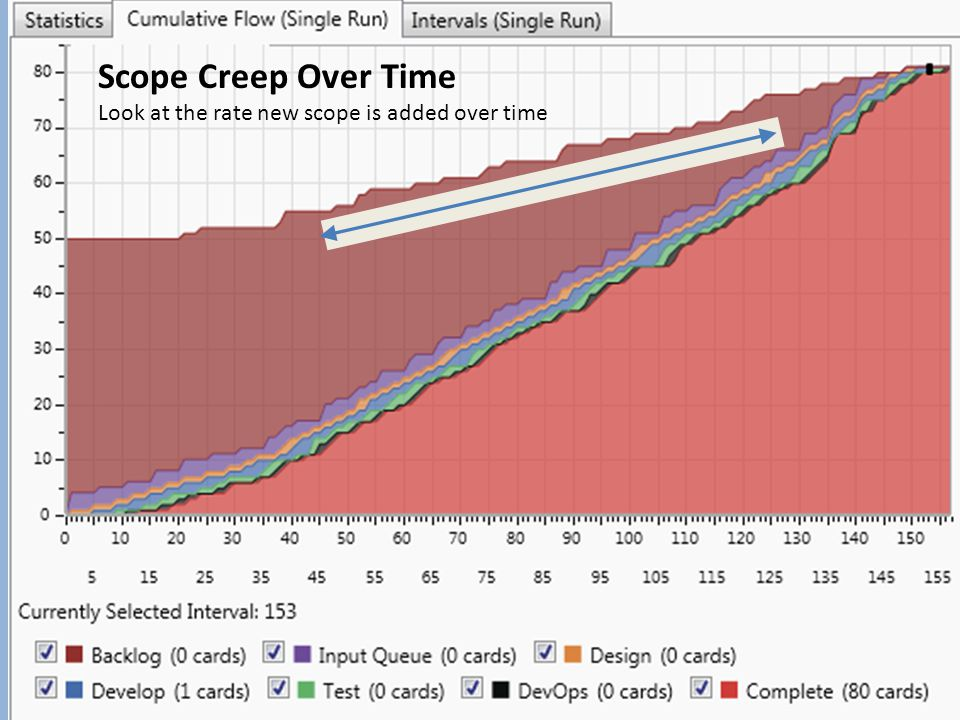 Commercial in confidence 45 Scope Creep Over Time Look at the rate new scope is added over time