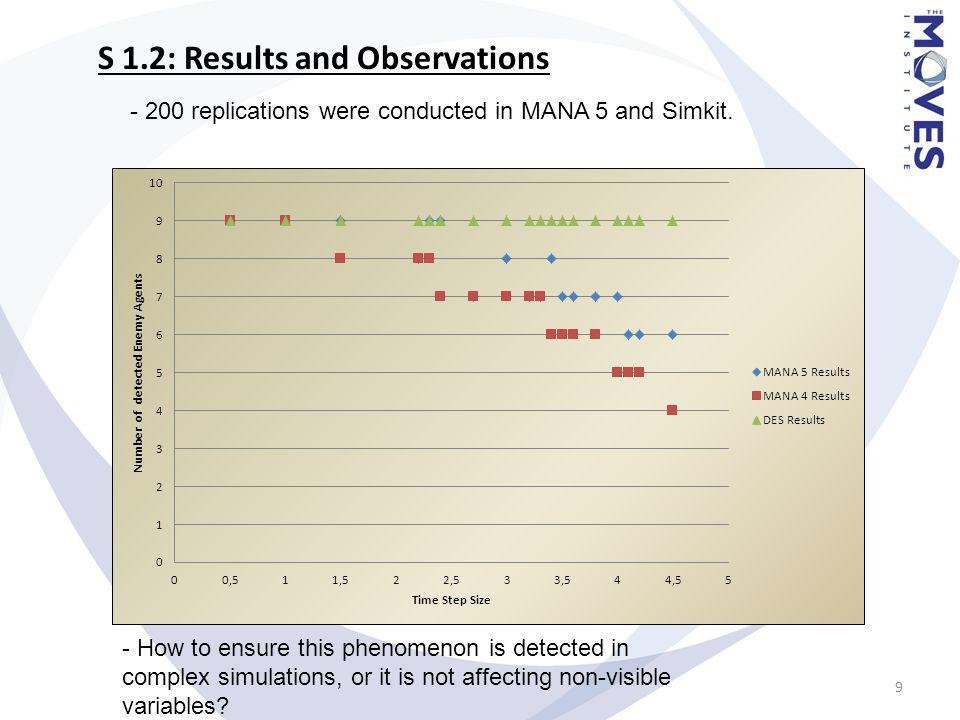 S 1.2: Results and Observations - How to ensure this phenomenon is detected in complex simulations, or it is not affecting non-visible variables.