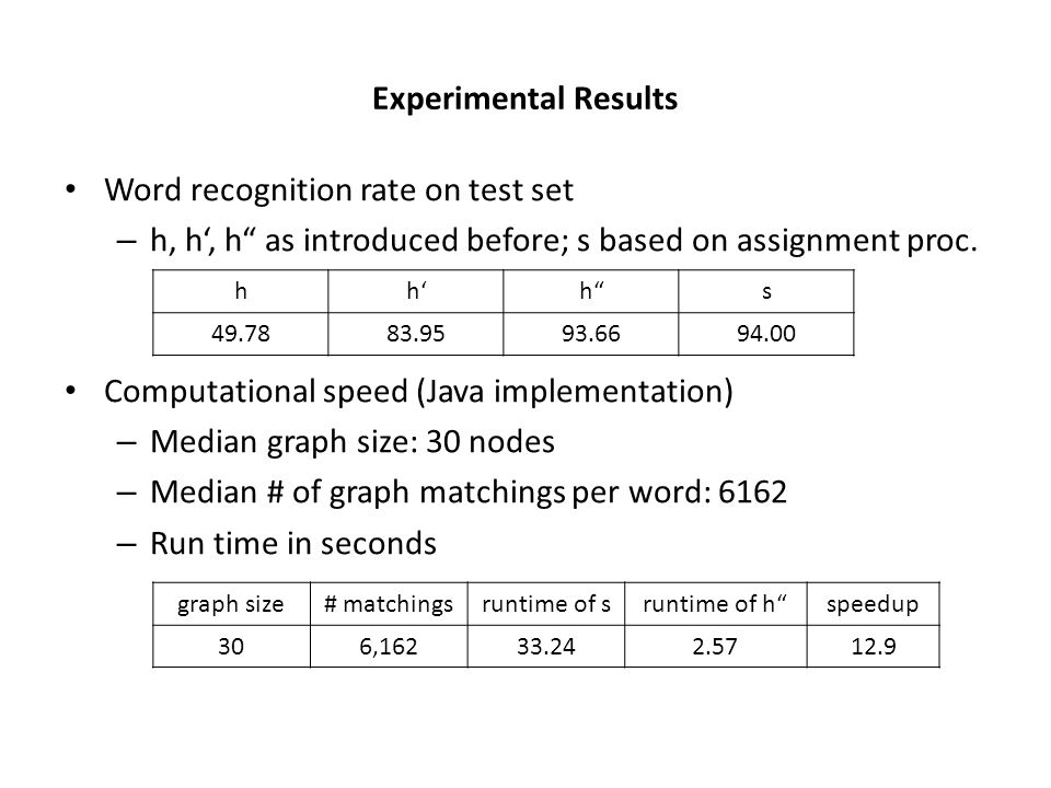 Experimental Results Word recognition rate on test set – h, h, h as introduced before; s based on assignment proc.