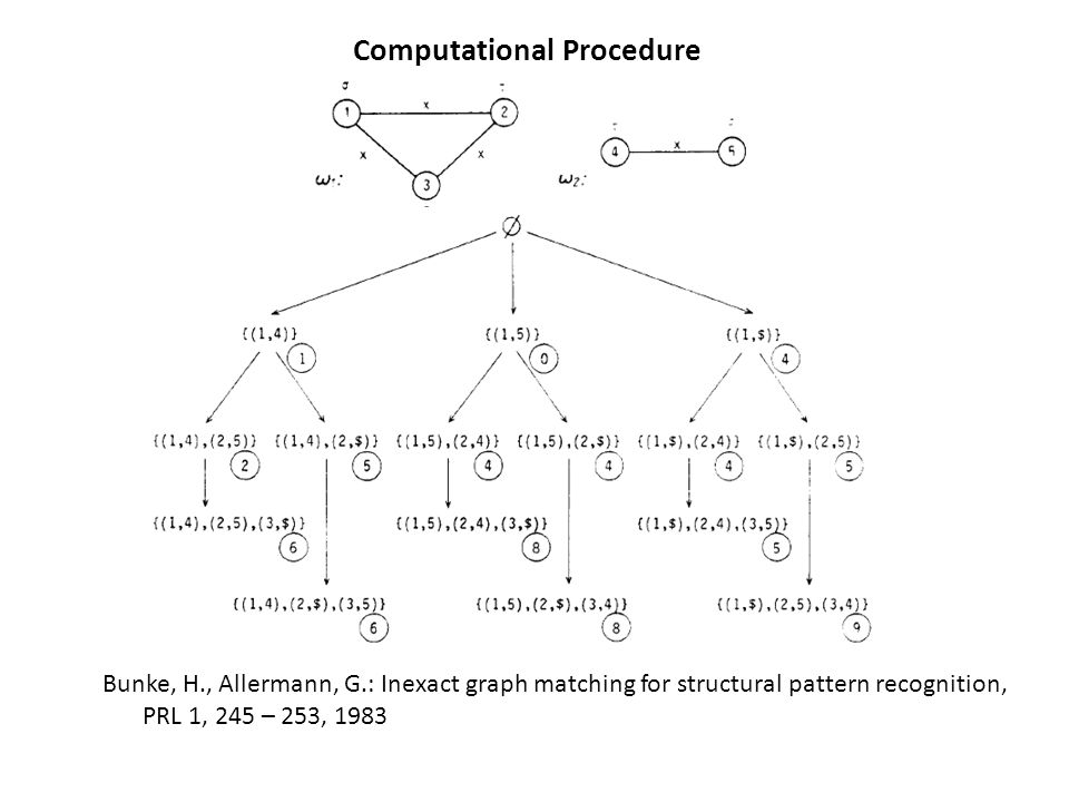 Computational Procedure Bunke, H., Allermann, G.: Inexact graph matching for structural pattern recognition, PRL 1, 245 – 253, 1983