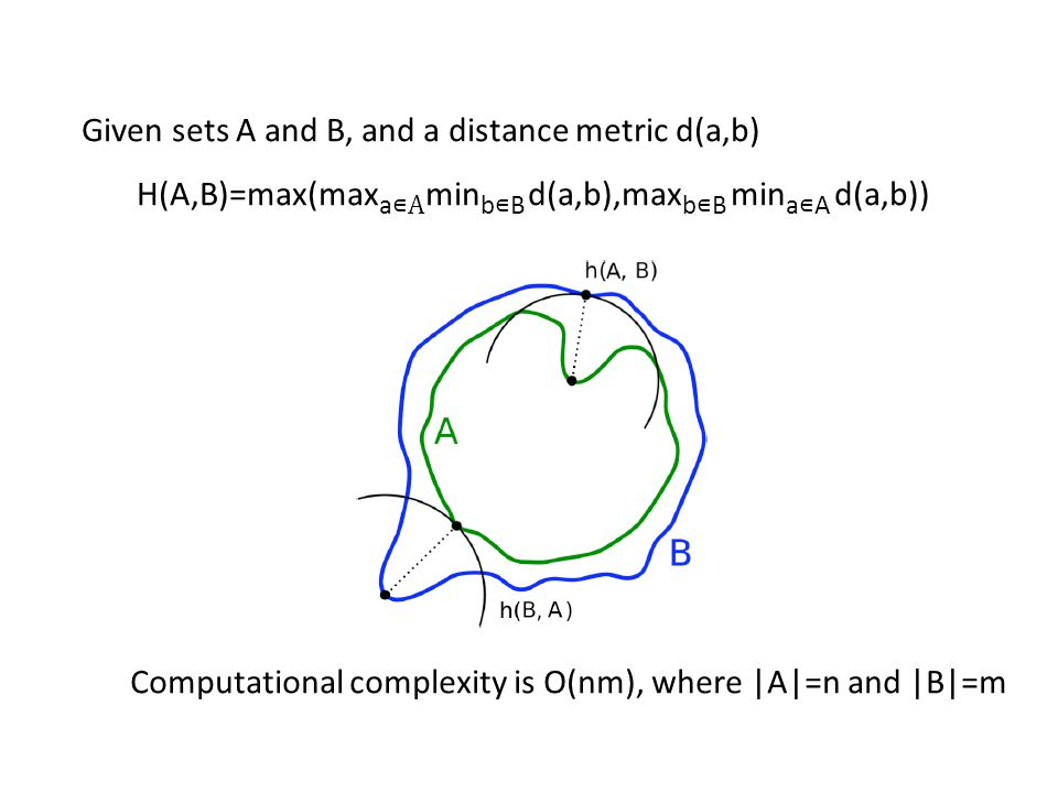 Given sets A and B, and a distance metric d(a,b) H(A,B)=max(max a A min b B d(a,b),max b B min a A d(a,b)) Computational complexity is O(nm), where |A|=n and |B|=m