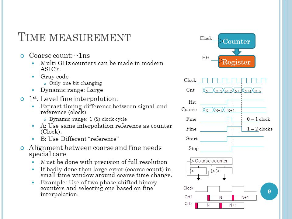 T IME MEASUREMENT Coarse count: ~1ns Multi GHz counters can be made in modern ASICs.