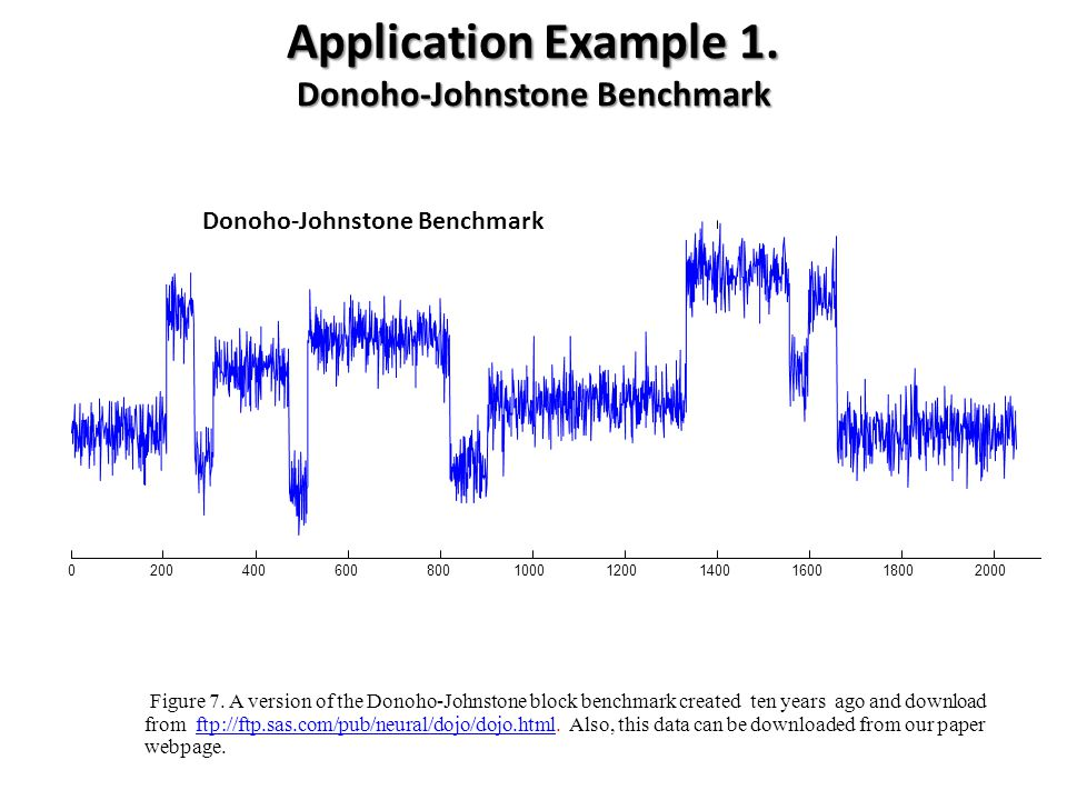 Application Example 1. Donoho-Johnstone Benchmark Figure 7. A version of the Donoho-Johnstone block benchmark created ten years ago and download from