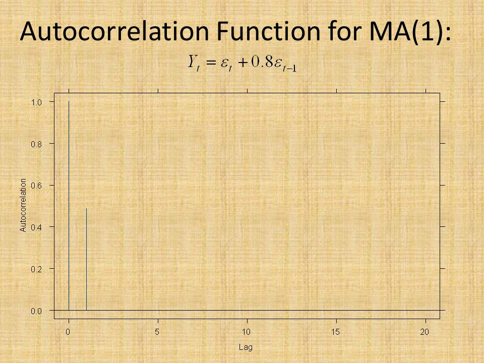 Autocorrelation Function for MA(1):