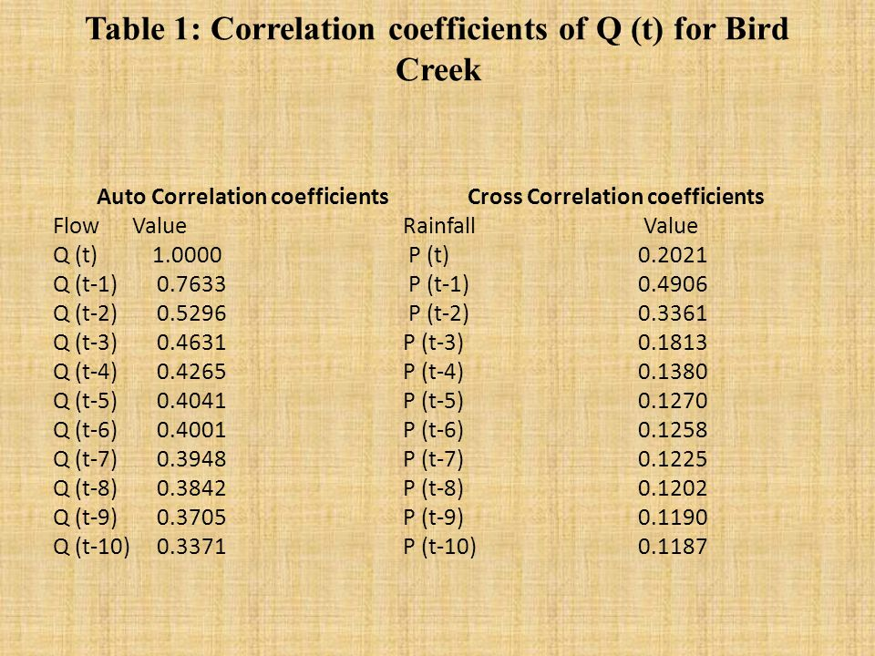 Table 1: Correlation coefficients of Q (t) for Bird Creek Auto Correlation coefficients Cross Correlation coefficients Flow ValueRainfall Value Q (t) 1.0000 P (t) 0.2021 Q (t-1) 0.7633 P (t-1) 0.4906 Q (t-2) 0.5296 P (t-2) 0.3361 Q (t-3) 0.4631 P (t-3) 0.1813 Q (t-4) 0.4265 P (t-4) 0.1380 Q (t-5) 0.4041 P (t-5) 0.1270 Q (t-6) 0.4001P (t-6) 0.1258 Q (t-7) 0.3948P (t-7) 0.1225 Q (t-8) 0.3842 P (t-8) 0.1202 Q (t-9) 0.3705 P (t-9) 0.1190 Q (t-10) 0.3371P (t-10) 0.1187