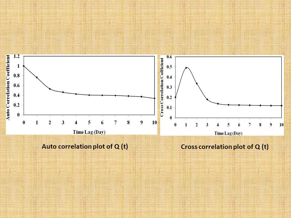 Auto correlation plot of Q (t) Cross correlation plot of Q (t)