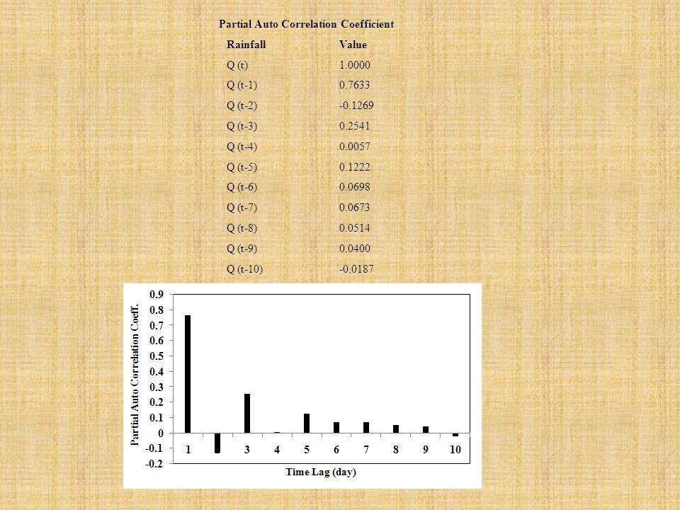 Partial Auto Correlation Coefficient RainfallValue Q (t)1.0000 Q (t-1)0.7633 Q (t-2)-0.1269 Q (t-3)0.2541 Q (t-4)0.0057 Q (t-5)0.1222 Q (t-6)0.0698 Q (t-7)0.0673 Q (t-8)0.0514 Q (t-9)0.0400 Q (t-10)-0.0187