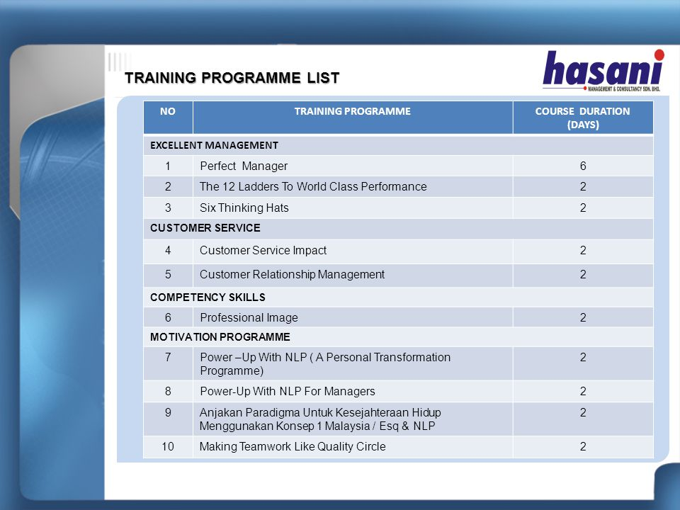 TRAINING PROGRAMME LIST NOTRAINING PROGRAMMECOURSE DURATION (DAYS) EXCELLENT MANAGEMENT 1Perfect Manager6 2The 12 Ladders To World Class Performance2