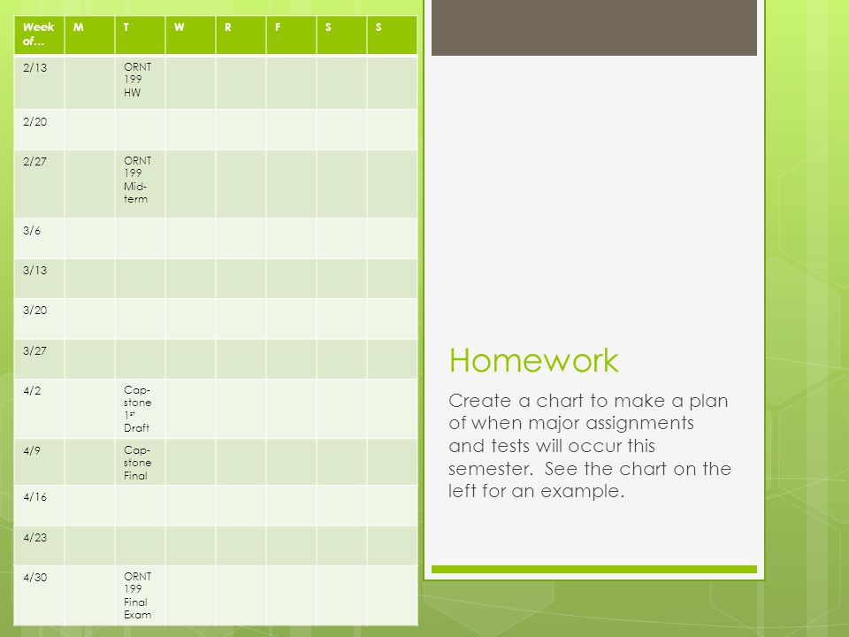 Homework Create a chart to make a plan of when major assignments and tests will occur this semester.