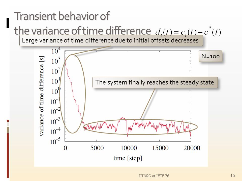 Transient behavior of the variance of time difference DTNRG at IETF 76 16 Large variance of time difference due to initial offsets decreases The syste