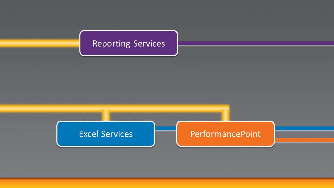 Reporting Services Excel Services PerformancePoint