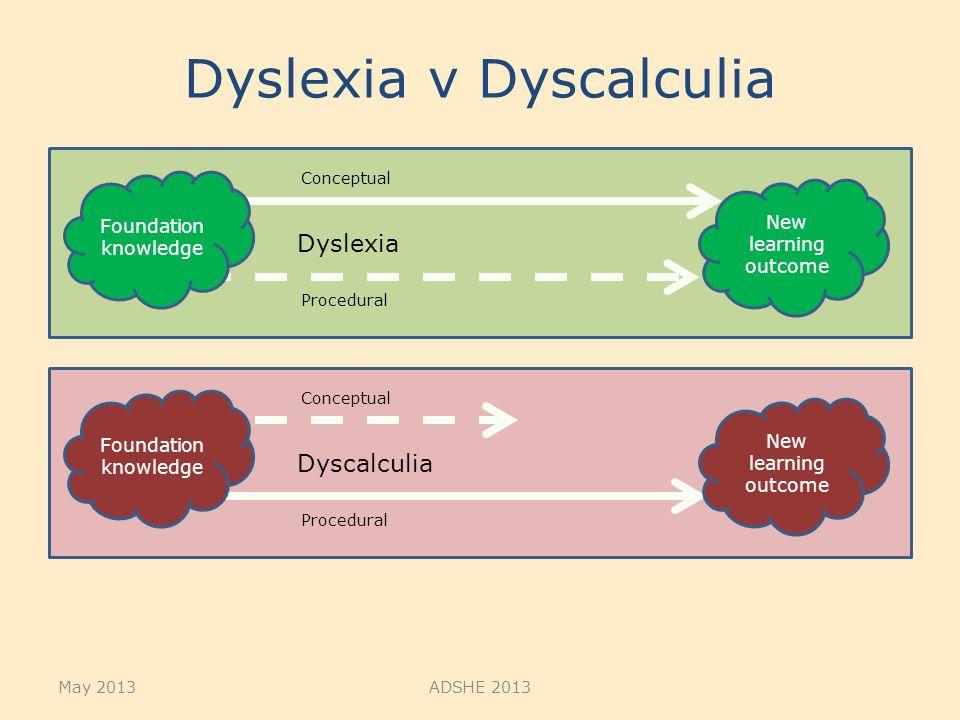 Dyslexia v Dyscalculia May 2013ADSHE 2013 Dyslexia Foundation knowledge Conceptual Procedural New learning outcome Dyscalculia Foundation knowledge Co