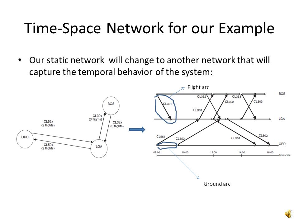 Time-Space Network for our Example In our example: a time-space flight network is an expansion of the static flight network in which each node represe