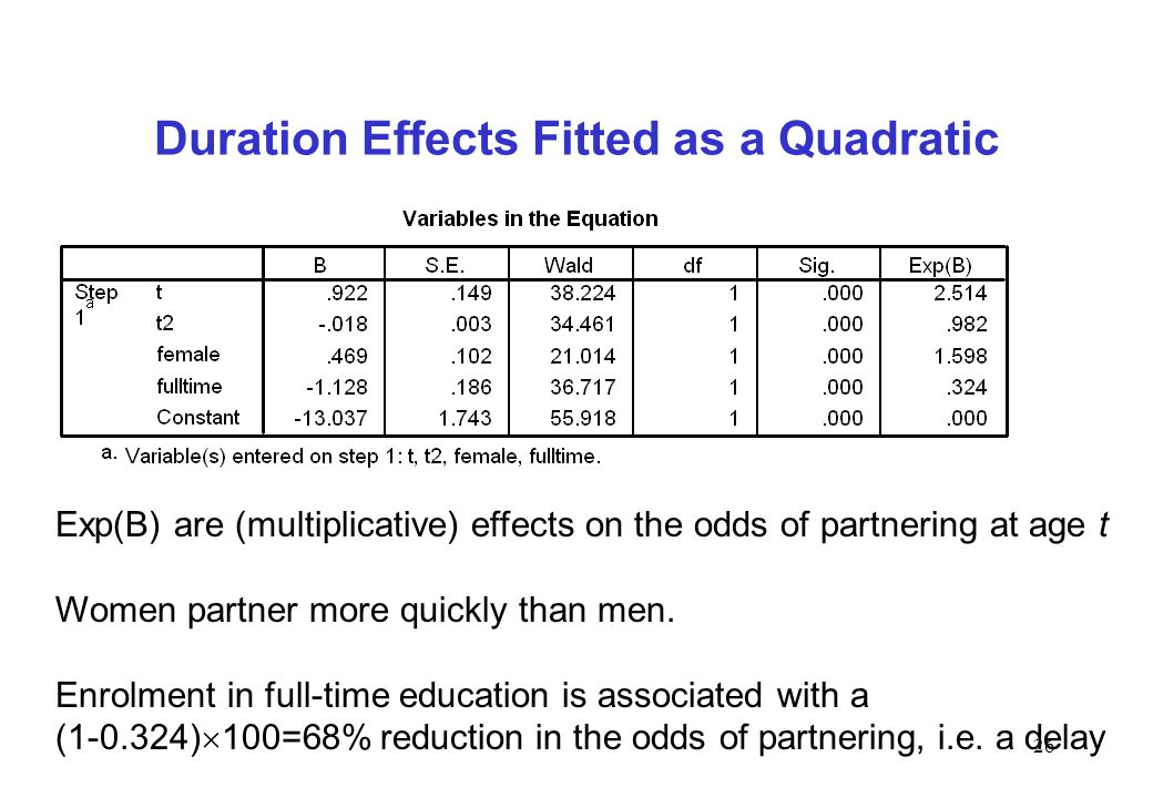 26 Duration Effects Fitted as a Quadratic Exp(B) are (multiplicative) effects on the odds of partnering at age t Women partner more quickly than men.