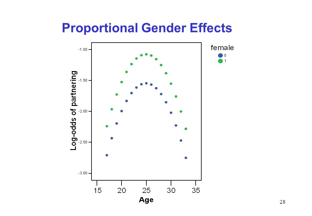 28 Proportional Gender Effects
