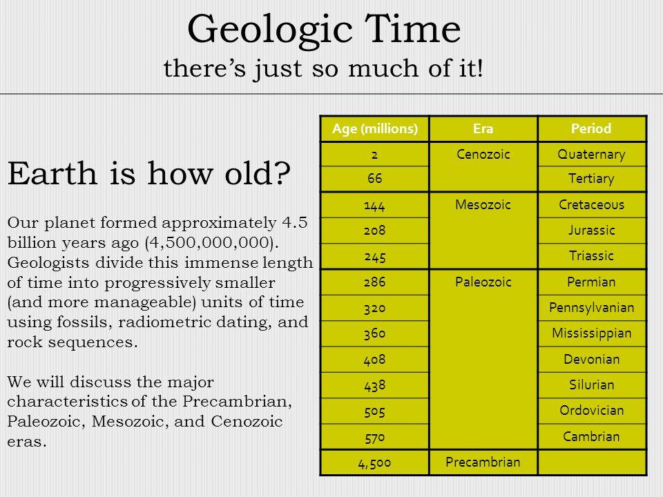 Age (millions)EraPeriod 2CenozoicQuaternary 66Tertiary 144MesozoicCretaceous 208Jurassic 245Triassic 286PaleozoicPermian 320Pennsylvanian 360Mississip