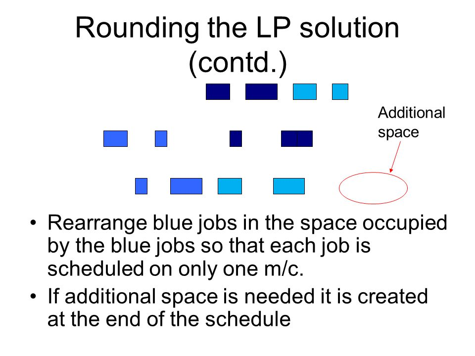 Rounding the LP solution (contd.) Rearrange blue jobs in the space occupied by the blue jobs so that each job is scheduled on only one m/c.