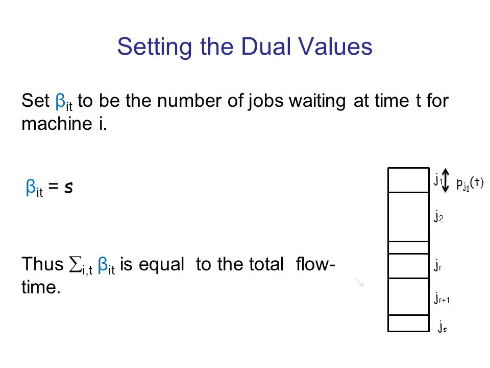 β it = s Setting the Dual Values j1j1 j2j2 jrjr j r+1 jsjs p j 1 (t ) Set β it to be the number of jobs waiting at time t for machine i.