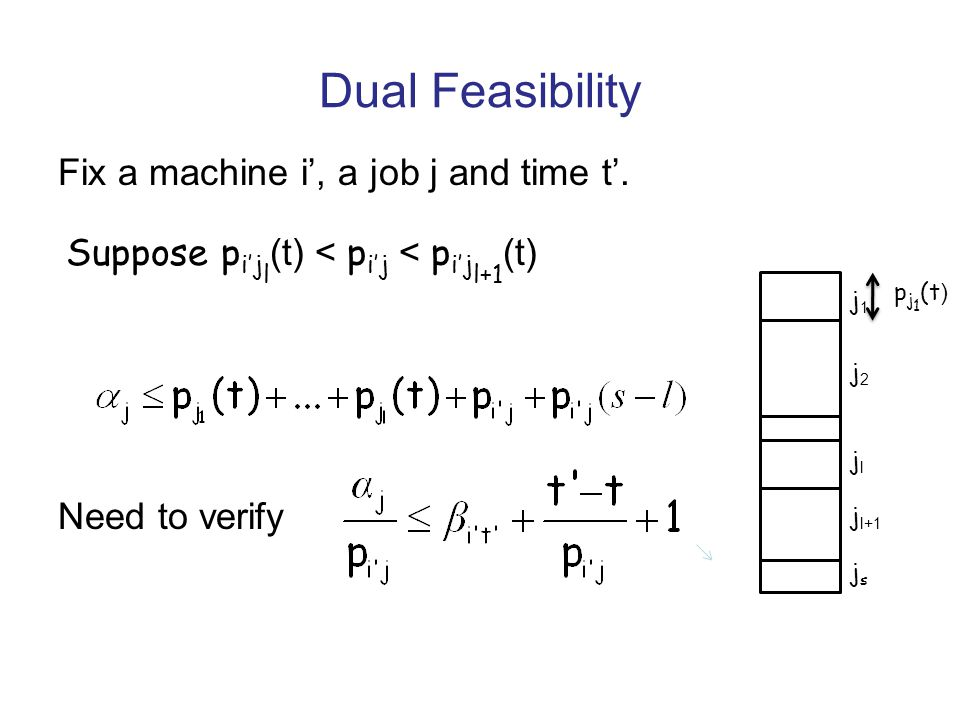Need to verify Dual Feasibility j1j1 j2j2 jljl j l+1 jsjs p j 1 (t ) Fix a machine i, a job j and time t. Suppose p ij l (t) < p ij < p ij l+1 (t)